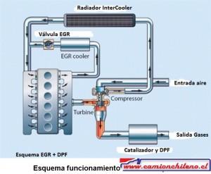 EGR, esquema funcionamiento