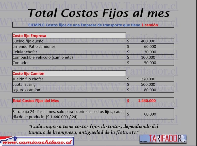 Costos fijos de una empresa