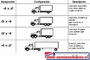 camiones configuracion